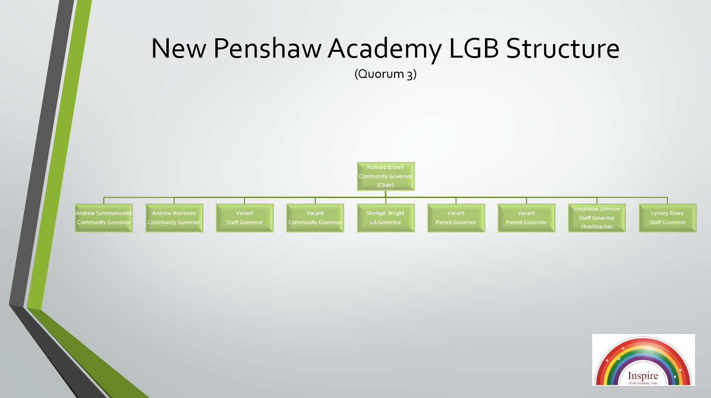 New Penshaw